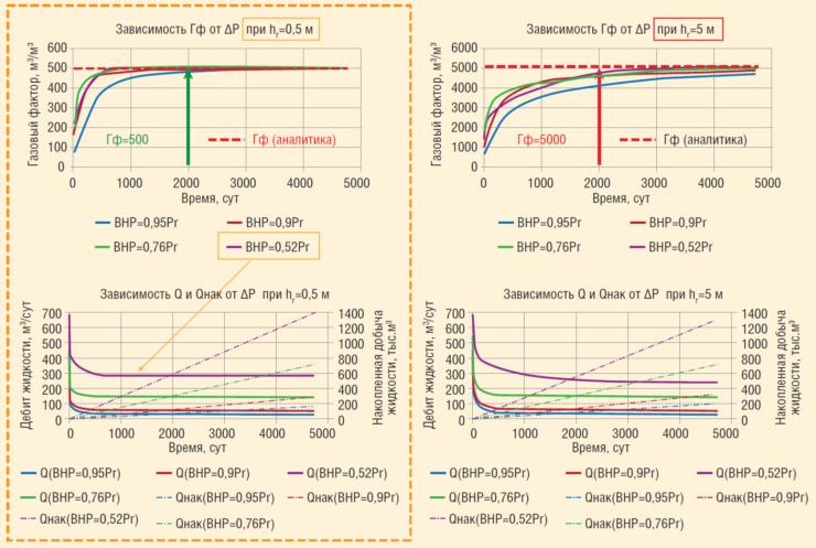 Рис. 12. Результаты численной оценки Гф на секторной модели в ПО Eclipse