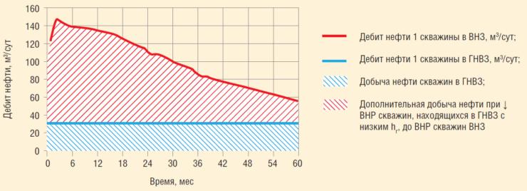 Рис. 13. Дополнительная добыча нефти при понижении забойного давления