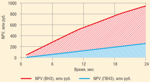 Рис. 14. Прирост NPV при повышении депрессии на пласты скважин, находящихся в ГНВЗ
