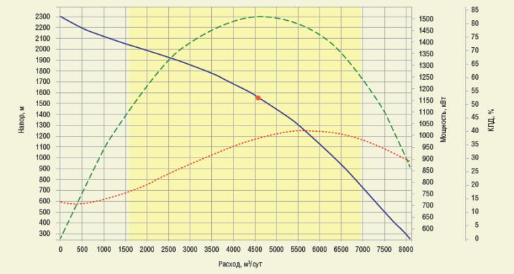 Рис. 2. Диапазон рабочих характеристик ГНС REDA