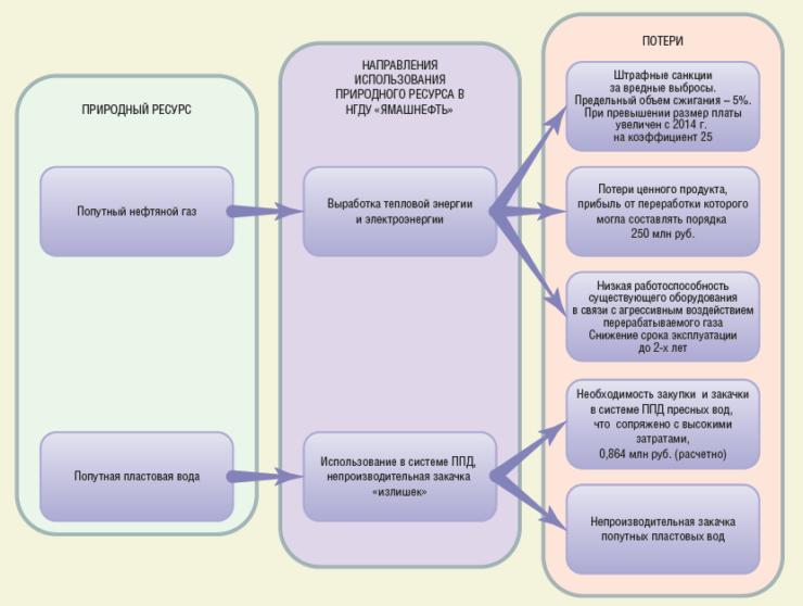 Рис. 2. Использование природных ресурсов, добываемых попутно с нефтью в НГДУ «Ямашнефть»
