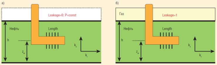 Рис. 2. Принципиальные схемы концептуальных моделей для интерпретации ГДИ ГС в ПО Saphir