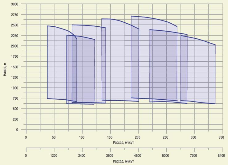 Рис. 2. Рабочая характеристика насосов НЦС (ЦНС)