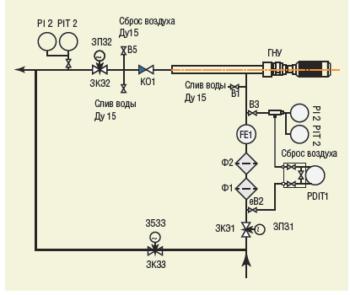 Рис. 2. Технологическая схема передвижной ГНУ