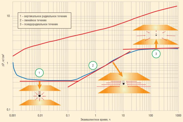 Рис. 3. Диагностический график и основные режимы течения