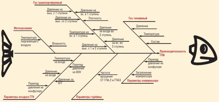 Рис. 3. Диаграмма Исикавы рыбий скелет