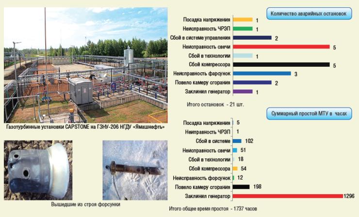 Рис. 4. Использование попутного нефтяного газа для выработки электроэнергии при помощи газотурбинных установок