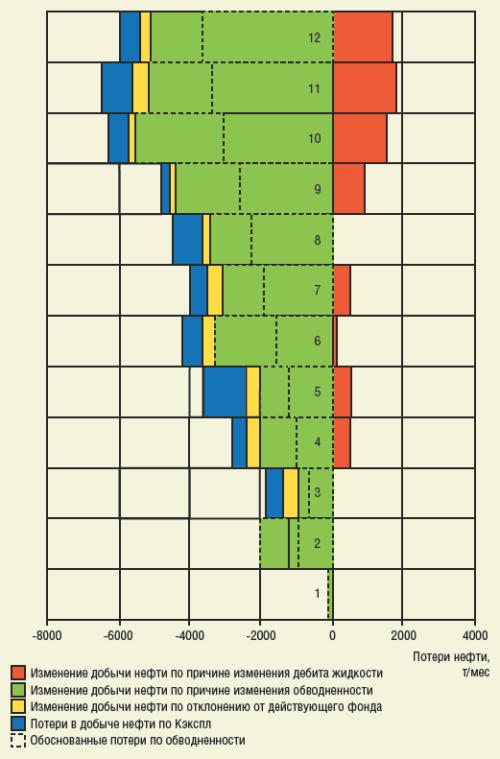 Рис. 4. Результаты проведения факторного анализа