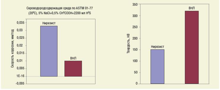 Рис. 4. Сравнение коррозионной стойкости и твердости сплава ВНЛ и нирезиста