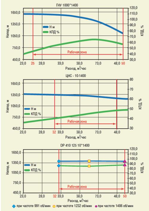 Рис. 5. Напорные характеристики насосов DP 410-125, ЦНС и ГНУ номинальной производительностью 40 м3/ч и напором 1400 м