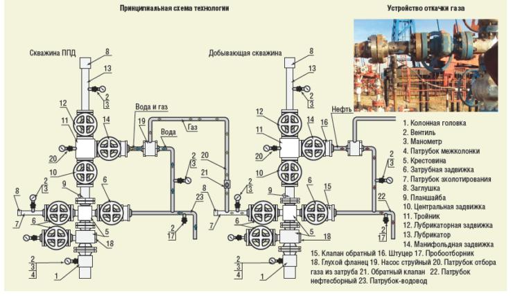 Рис. 5. Технология использования попутного газа из затрубного пространства нефтедобывающей скважины с целью закачки в скважину системы ППД