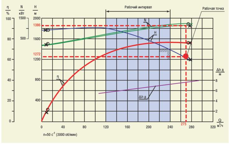 Рис. 6. Определение рабочей точки насоса
