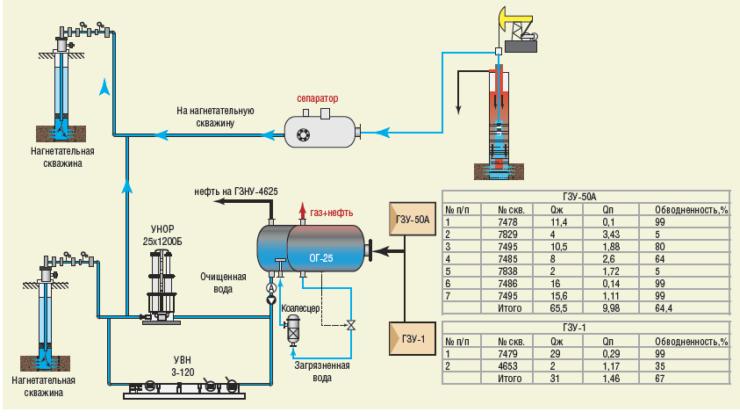 Рис. 6. Технология использования попутного газа путем закачки УВН в скважину поддержания пластового давления