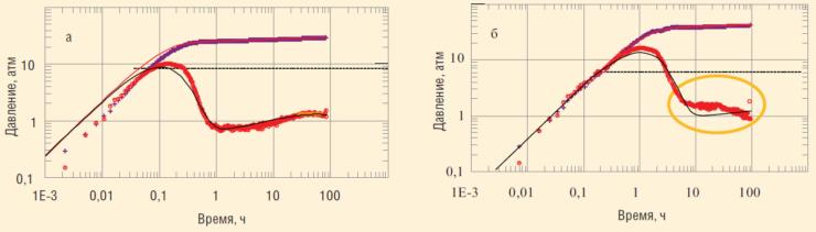 Рис. 7. Диагностические графики КВД скв. 1 (а) и КПД скв. 2 (б)