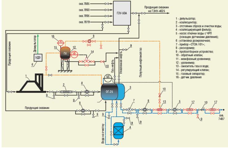 Рис. 7. Технологическая схема кустового сброса воды и утилизации попутного нефтяного газа