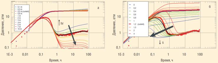 Рис. 8. Анализ чувствительности диагностического графика численной модели КПД скв. 1 к изменению значений параметров