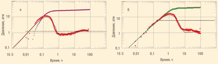 Рис. 9. Диагностические графики КВД