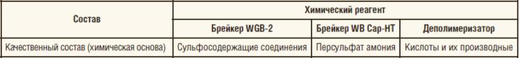 Таблица 2. Элементный и компонентный состав химических реагентов, применяемых в ОАО «Сургутнефтегаз»