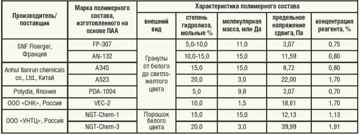 Таблица 2. Характеристики полимерных составов, предлагаемых различными производителями