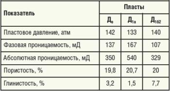 Таблица 1. Коллекторские свойства пластов по скважине №5313