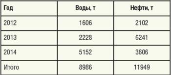 Таблица 2. Накопленная добыча нефти в результате применения технологии интеллектуального заканчивания скважины №41052Г НГДУ «Джалильнефть» с использованием электроуправляемых клапанов