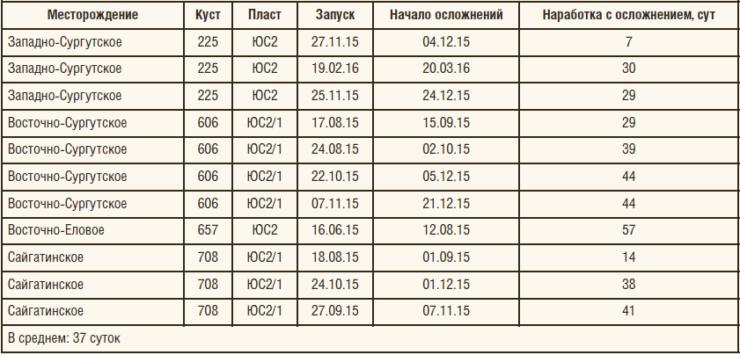 Таблица 1. Наработка первых УЭЦН после ГРП до возникновения осложнений в виде систематических остановок по защите и перегрузки