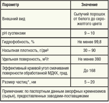 Таблица 1. Основные характеристики гидрофобного (марки Н) модифицированного дисперсного кремнезема (МАК)