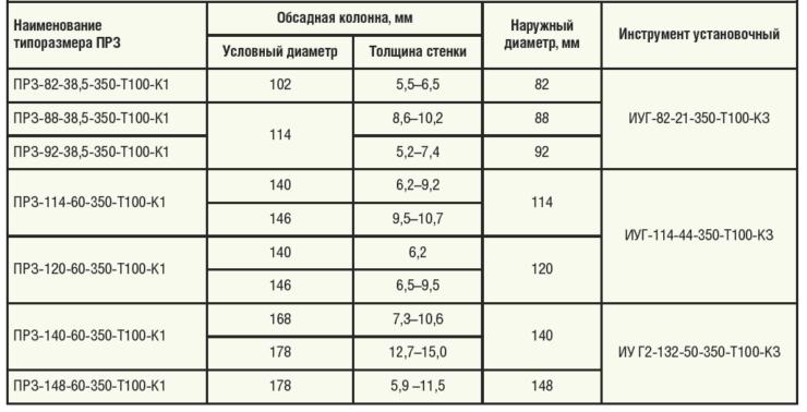 Таблица 1. Основные технические характеристики компоновки