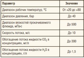 Таблица 4. Основные технические характеристики установки для коррозионных испытаний