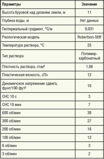Таблица 2. Параметры бурового раствора, примененного при бурении скважины № 4