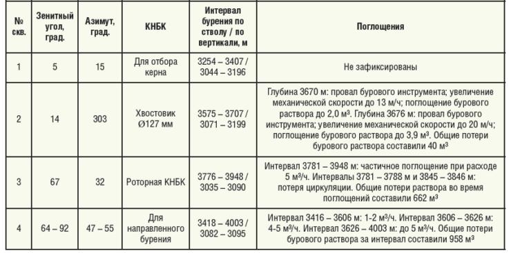 Таблица 1. Поглощения на скважинах Арчинского месторождения