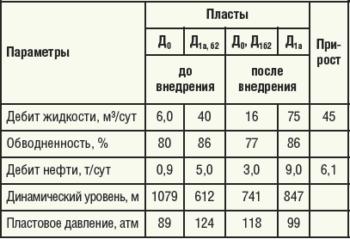 Таблица 2. Показатели работы скважины №5313