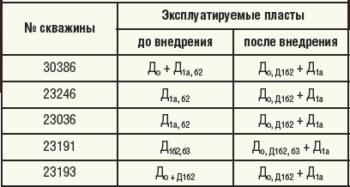 Таблица 3. Коллекторские свойства пластов по скважине №5313