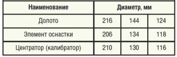 Таблица 1. Предельно допустимый рабочий размер наддолотных центрирующих элементов