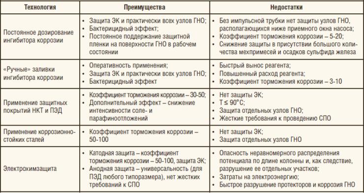 Таблица 2. Преимущества и недостатки существующих технологий антикоррозионной защиты