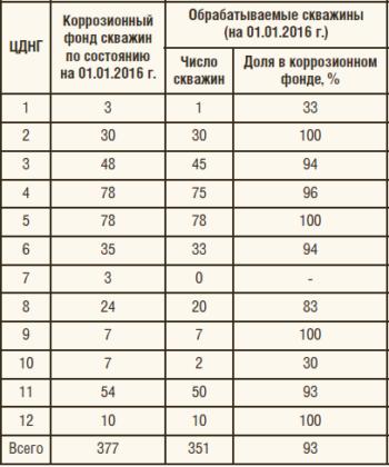 Таблица 1. Распределение охваченных ингибиторной защитой скважин по ЦДНГ ООО «ЛУКОЙЛ-ПЕРМЬ»