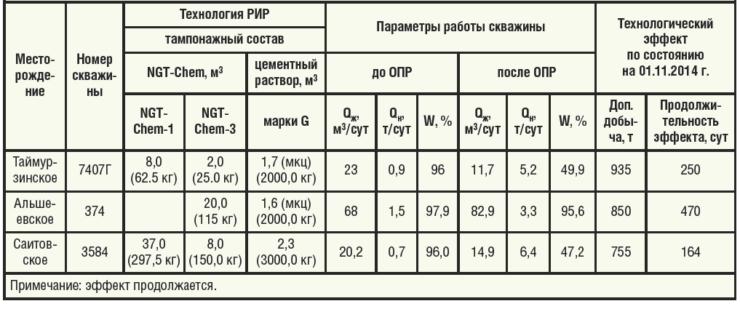 Таблица 3. Результаты РИР в ПАО АНК «Башнефть» в 2014 г.