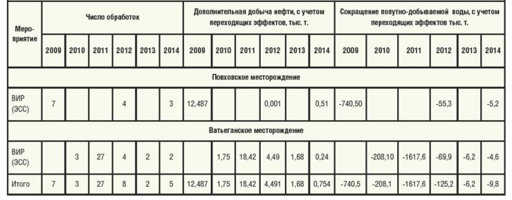 Таблица 1. Результаты внедрения ВИР по годам и месторождениям