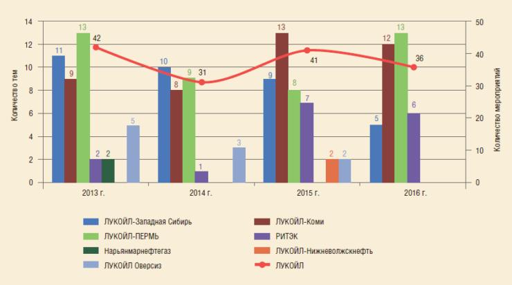 Рис. 1. Динамика количества тем в программе опытно-промышленных работ за 2013-2016 гг.