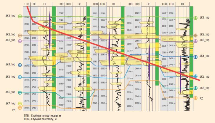 Рис. 1. Модели коллекторов и схемы разработки высокорасчлененного пласта