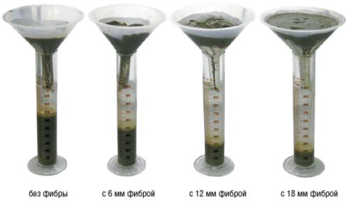 Рис. 1. Увеличение тампонирующей способности цементного раствора с фиброволокном