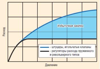 Рис. 1. Зависимость расхода воды от давления на штуцерах и регуляторах расхода пружинного типа