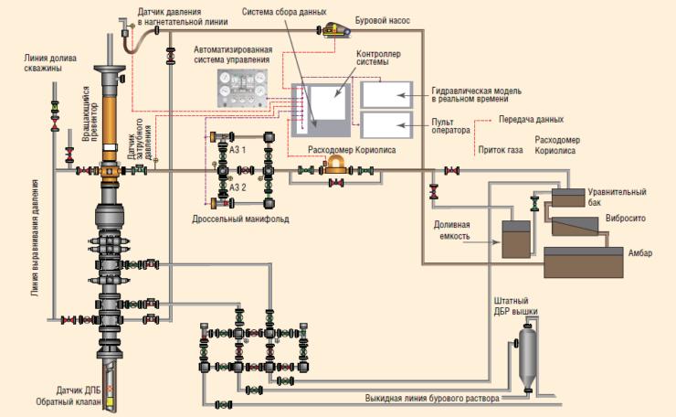 Рис. 1.4. Схема модернизированного наземного оборудования для БКД