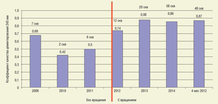 Рис. 10. Диаграмма повышения качества крепления скважин Ашальчинского м/р СВН