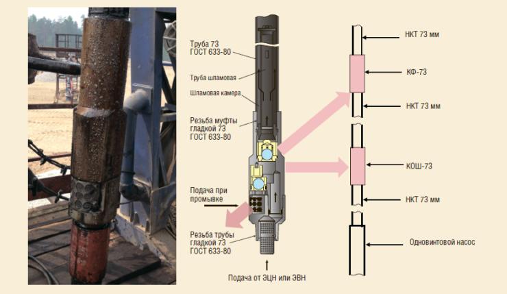 Рис. 10. Внедрение обратного клапана и клапана фонтанирования вместо КПНБ