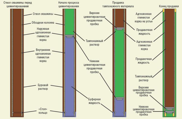 Рис. 11. Технология цементирования с применением двух пробок