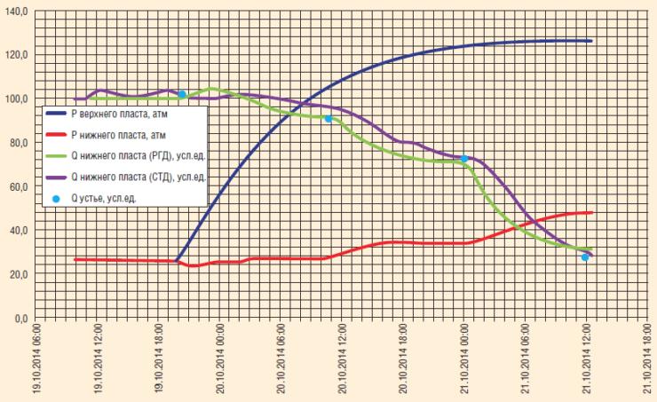 Рис. 13. Калибровка нижних датчиков в корреляции с показаниями устьевой установки МЕРА-М с одновременным снятием индикаторной кривой по нижнему пласту на трех режимах и записью КВД по верхнему пласту
