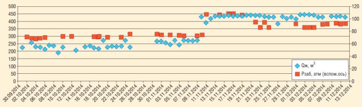 Рис. 13. Режим работы скважины до и после ОПЗ раствором каустической соды