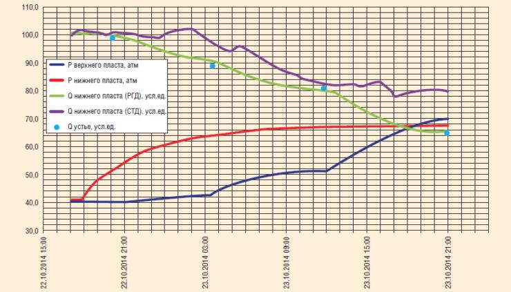 Рис. 14. Калибровка верхних датчиков в корреляции с показаниями устьевой установки МЕРА-М, с одновременным снятием индикаторной кривой по верхнему пласту на трех режимах и записью КВД по нижнему пласту