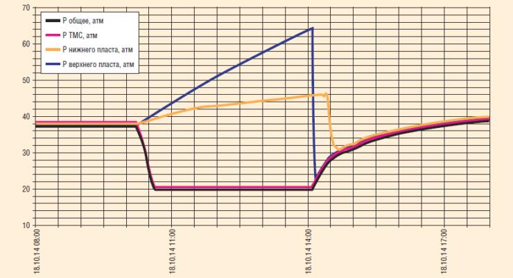 Рис. 15. Проверка герметичности РЭК после снижения забойного давления и отключения УЭЦН, с одновременной записью КВД по верхнему и нижнему пластам КВД по нижнему пласту